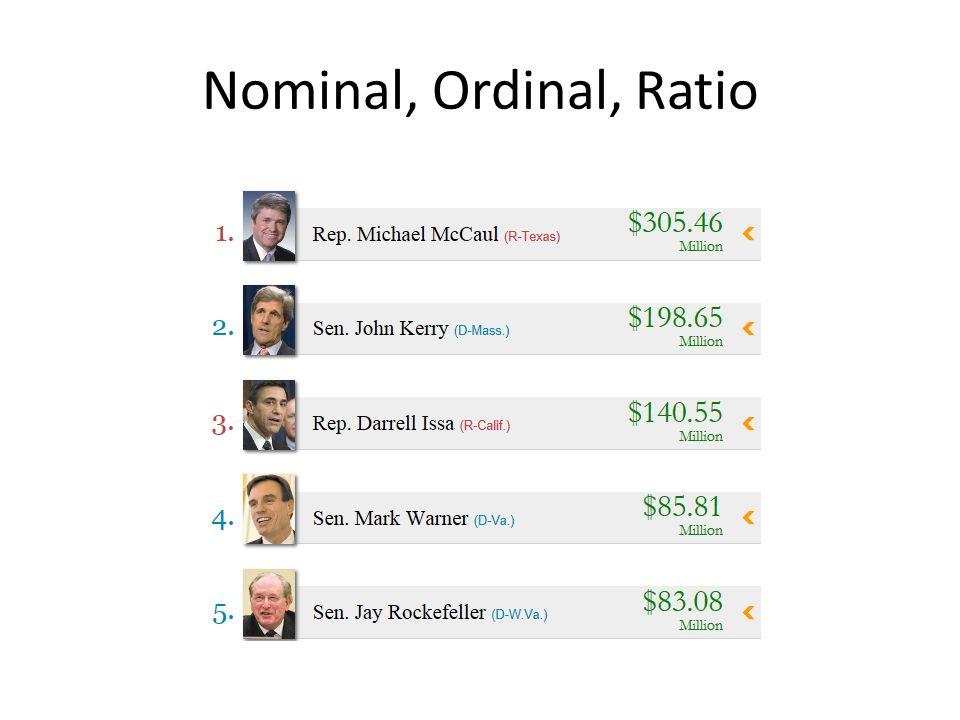 Nominal, Ordinal, Ratio