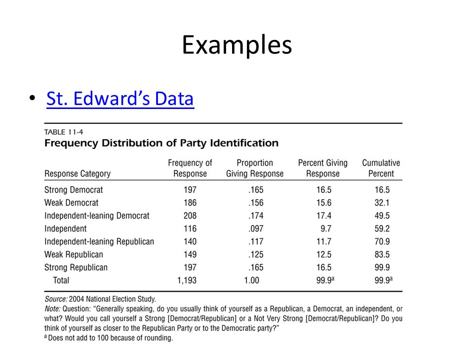 Examples St. Edward's Data