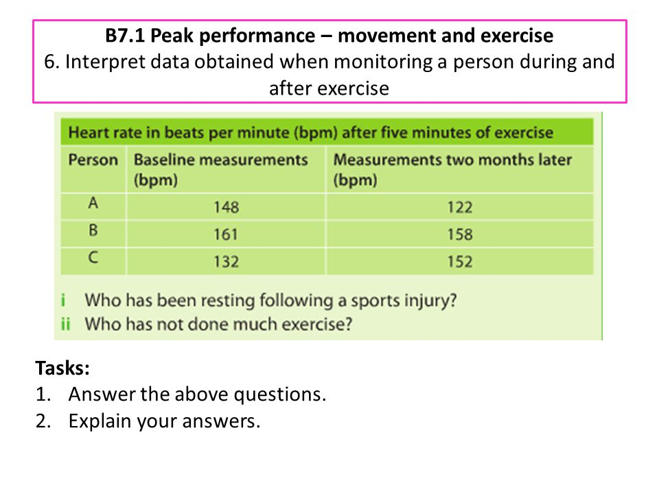 B7.1 Peak performance – movement and exercise 6. Interpret data obtained when monitoring a person during and after exercise Tasks: 1.Answer the above