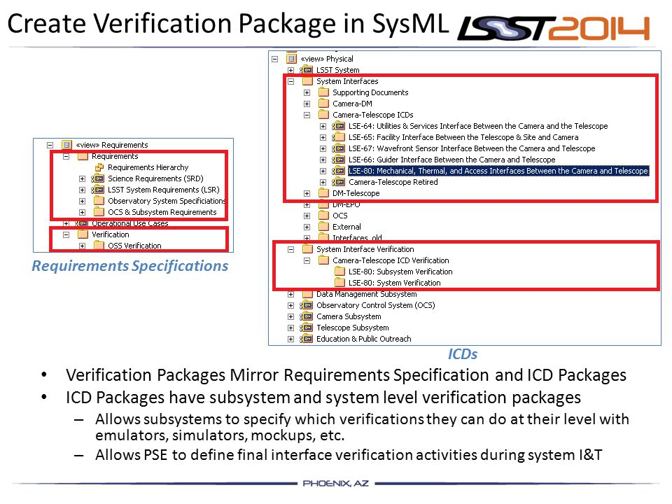 Create Verification Package in SysML Verification Packages Mirror Requirements Specification and ICD Packages ICD Packages have subsystem and system level verification packages – Allows subsystems to specify which verifications they can do at their level with emulators, simulators, mockups, etc.