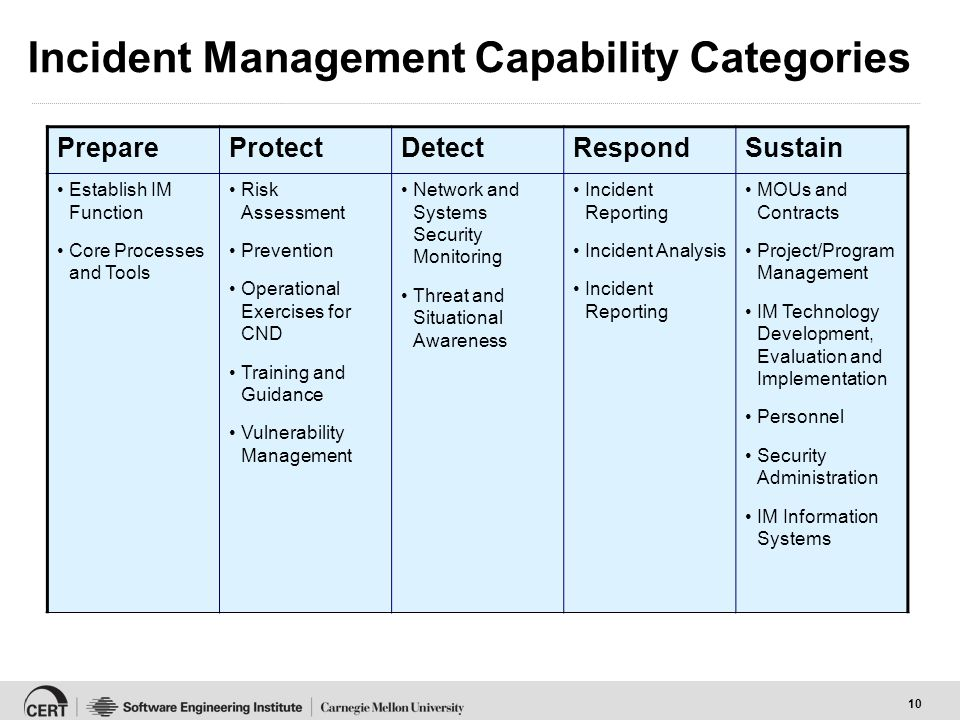 10 Incident Management Capability Categories PrepareProtectDetectRespondSustain Establish IM Function Core Processes and Tools Risk Assessment Prevention Operational Exercises for CND Training and Guidance Vulnerability Management Network and Systems Security Monitoring Threat and Situational Awareness Incident Reporting Incident Analysis Incident Reporting MOUs and Contracts Project/Program Management IM Technology Development, Evaluation and Implementation Personnel Security Administration IM Information Systems