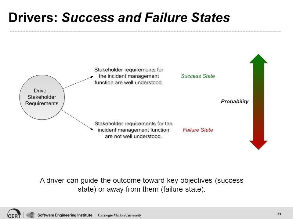 21 Drivers: Success and Failure States A driver can guide the outcome toward key objectives (success state) or away from them (failure state).