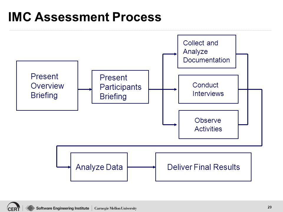 29 IMC Assessment Process Collect and Analyze Documentation Present Participants Briefing Conduct Interviews Observe Activities Present Overview Briefing Analyze DataDeliver Final Results