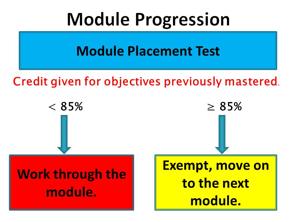Module Placement Test Work through the module.Exempt, move on to the next module.