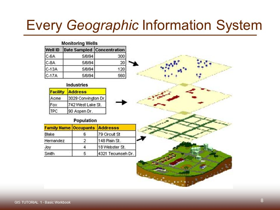 Every Geographic Information System 8 GIS TUTORIAL 1 - Basic Workbook