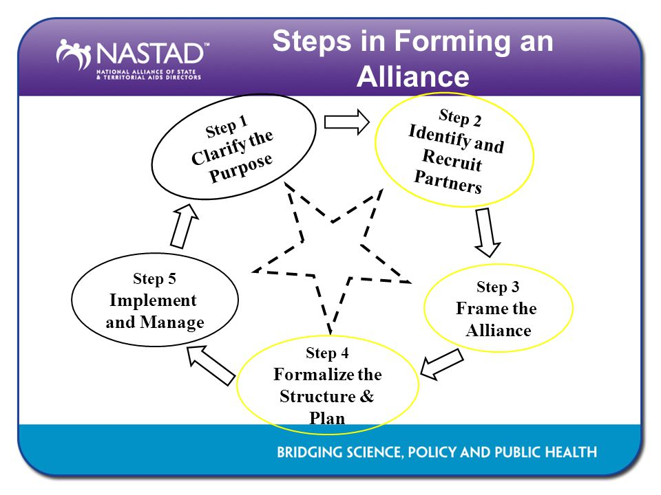 Steps in Forming an Alliance Step 1 Clarify the Purpose Step 2 Identify and Recruit Partners Step 3 Frame the Alliance Step 4 Formalize the Structure