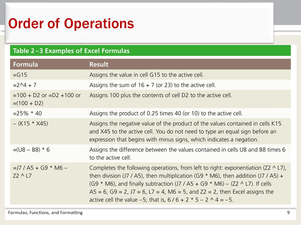 Formulas, Functions, and Formatting9 Order of Operations