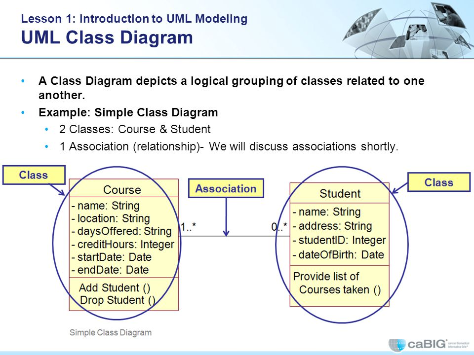 Lesson 1: Introduction to UML Modeling UML Class Diagram A Class Diagram depicts a logical grouping of classes related to one another.