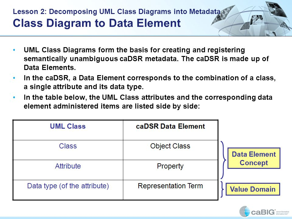 UML Class Diagrams form the basis for creating and registering semantically unambiguous caDSR metadata.