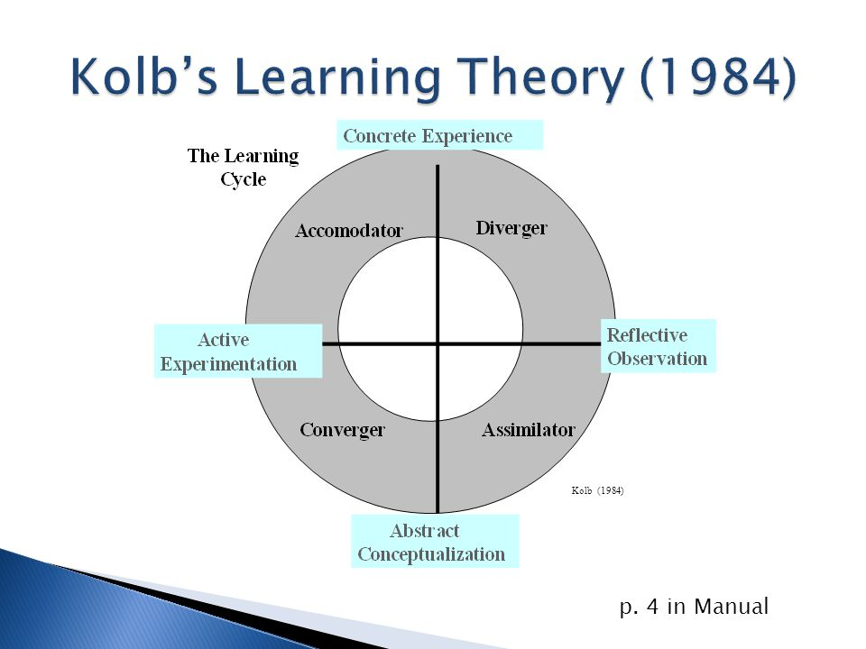 Kolb (1984) p. 4 in Manual