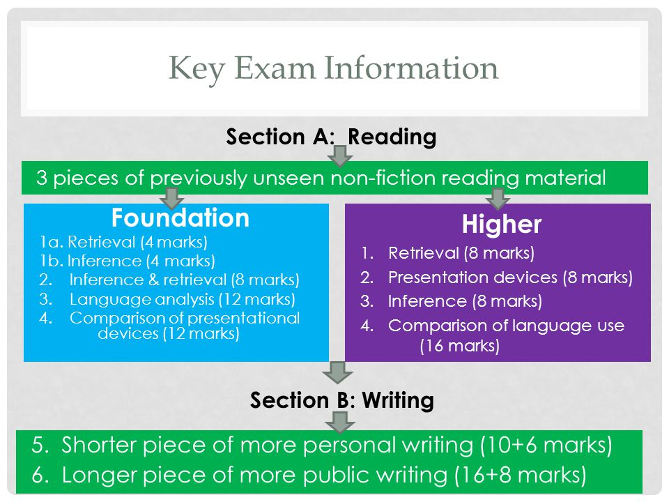 Key Exam Information 3 pieces of previously unseen non-fiction reading material Foundation 1a.