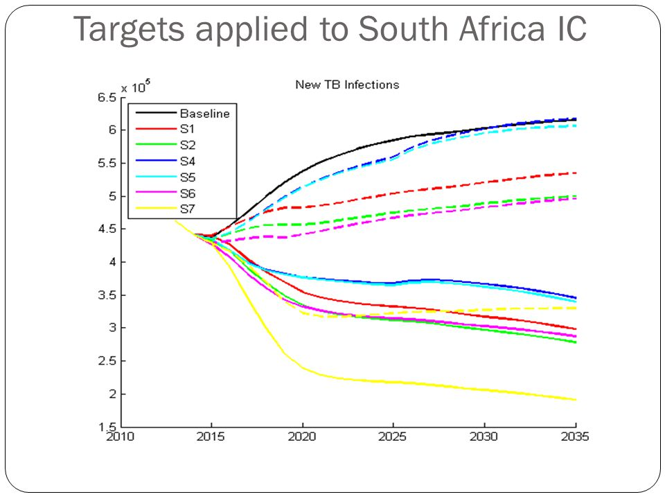 Targets applied to South Africa IC