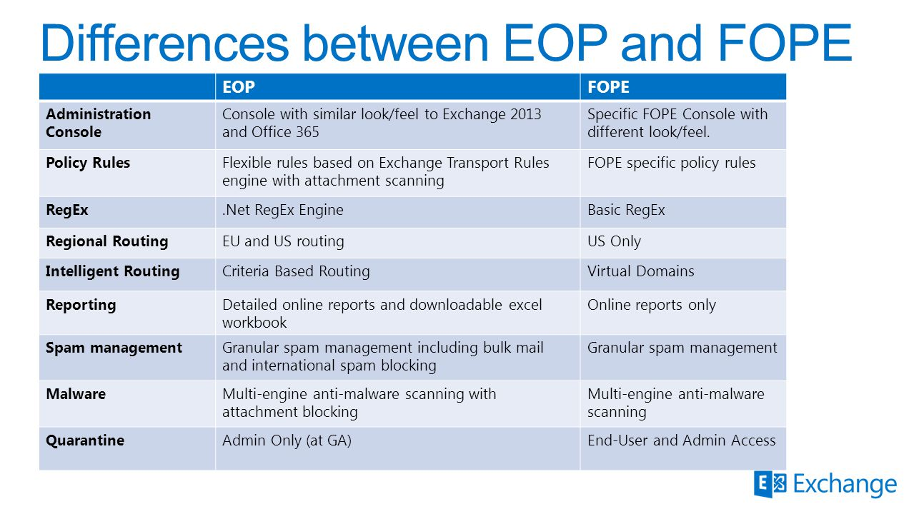 EOPFOPE Administration Console Console with similar look/feel to Exchange 2013 and Office 365 Specific FOPE Console with different look/feel. Policy R
