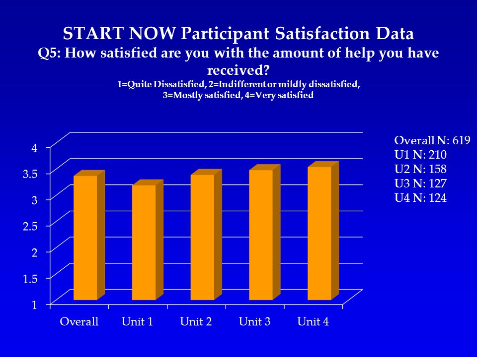 START NOW Participant Satisfaction Data Q5: How satisfied are you with the amount of help you have received.
