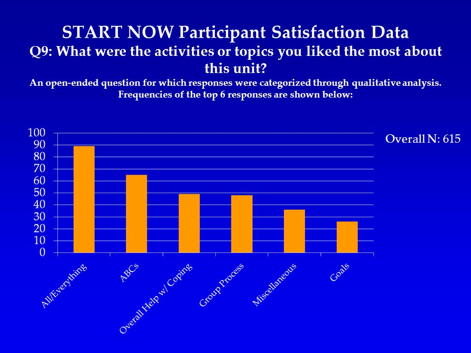START NOW Participant Satisfaction Data Q9: What were the activities or topics you liked the most about this unit.