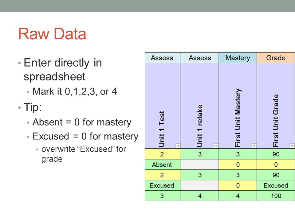 Raw Data Enter directly in spreadsheet Mark it 0,1,2,3, or 4 Tip: Absent = 0 for mastery Excused = 0 for mastery overwrite Excused for grade