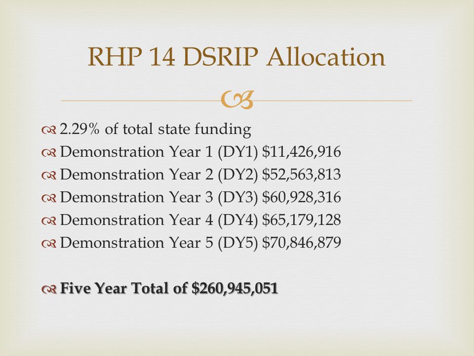  2.29% of total state funding  Demonstration Year 1 (DY1) $11,426,916  Demonstration Year 2 (DY2) $52,563,813  Demonstration Year 3 (DY3) $60,928,316  Demonstration Year 4 (DY4) $65,179,128  Demonstration Year 5 (DY5) $70,846,879  Five Year Total of $260,945,051 RHP 14 DSRIP Allocation