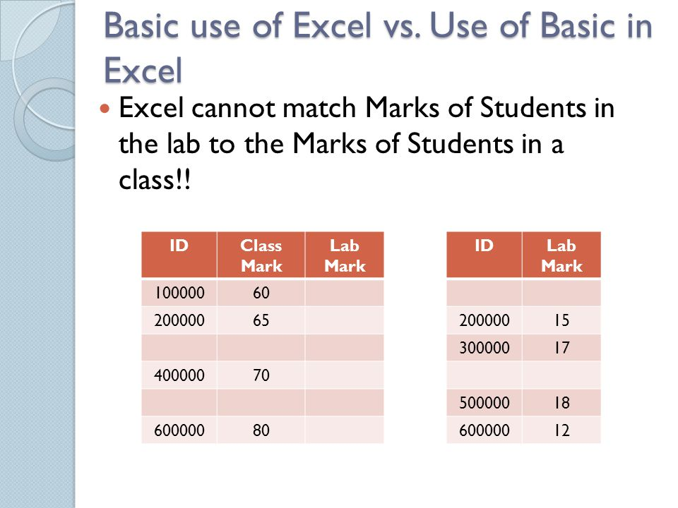 Basic use of Excel vs.