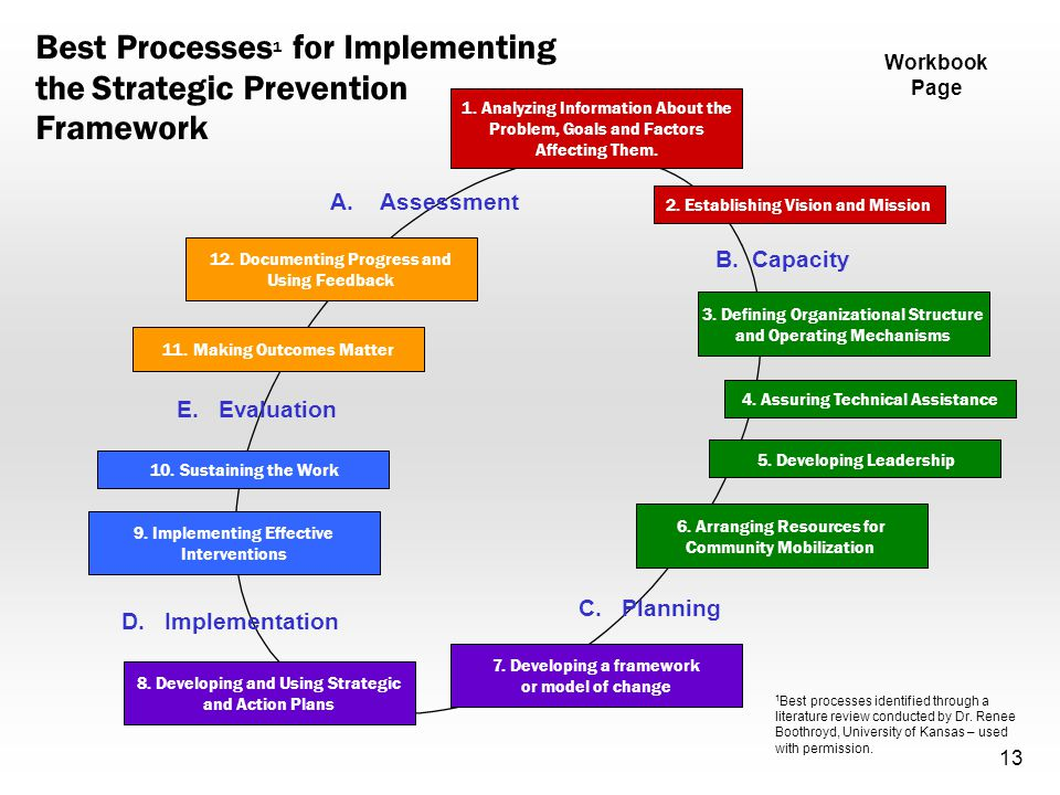 Best Processes 1 for Implementing the Strategic Prevention Framework 8.