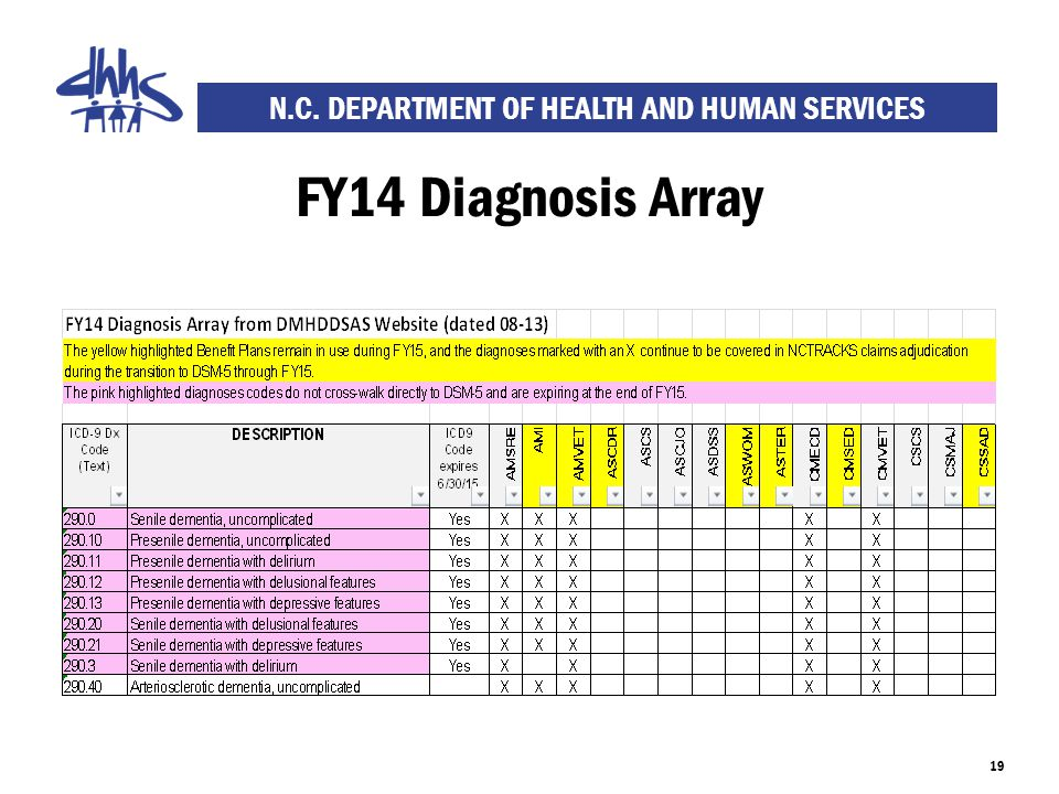 N.C. DEPARTMENT OF HEALTH AND HUMAN SERVICES FY14 Diagnosis Array 19