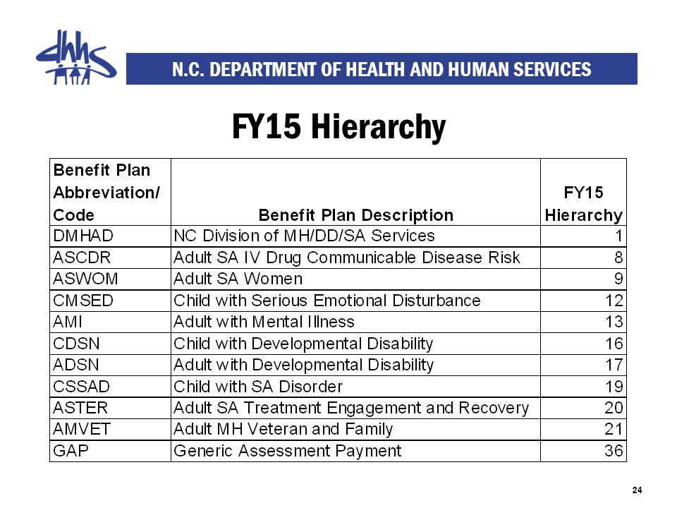 N.C. DEPARTMENT OF HEALTH AND HUMAN SERVICES FY15 Hierarchy 24