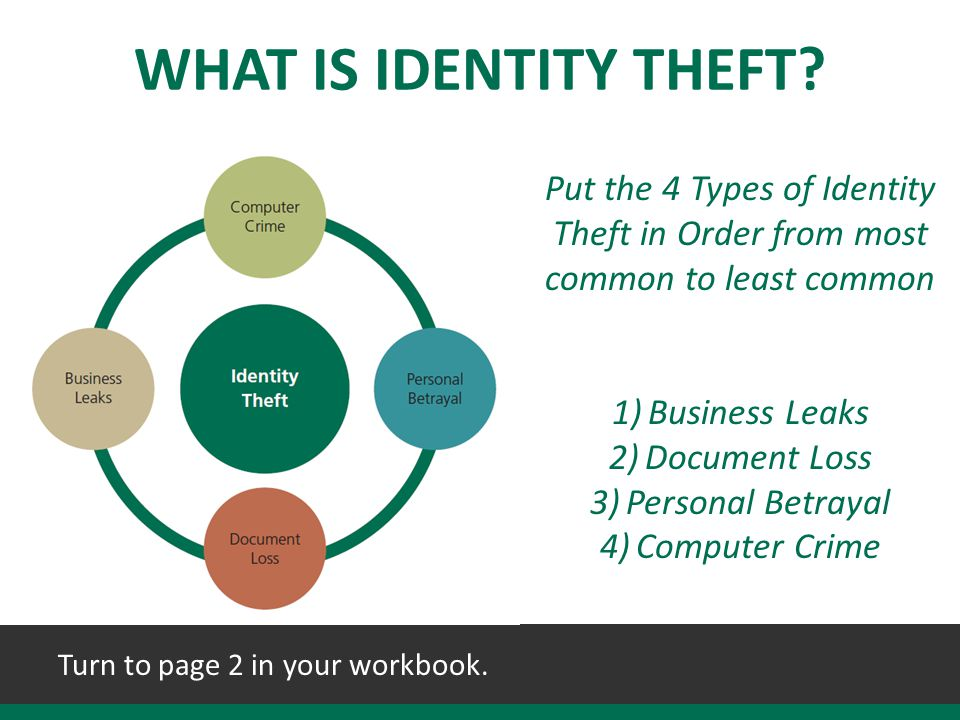 Turn to page 2 in your workbook.WHAT IS IDENTITY THEFT.
