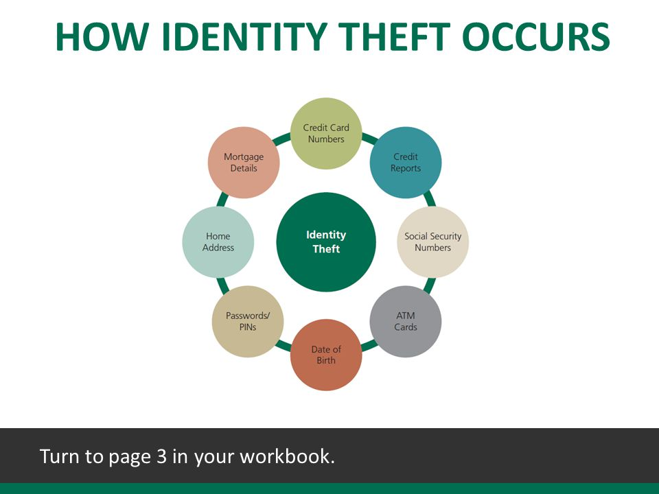 HOW IDENTITY THEFT OCCURS Turn to page 3 in your workbook.