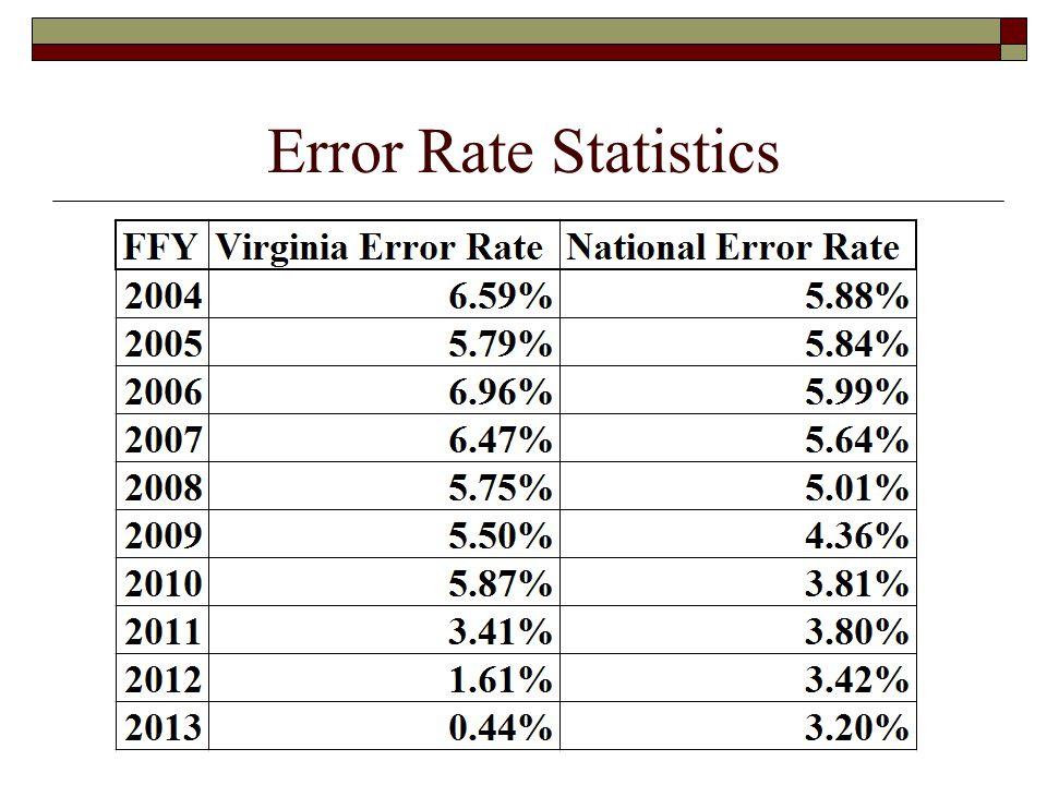 Error Rate Statistics