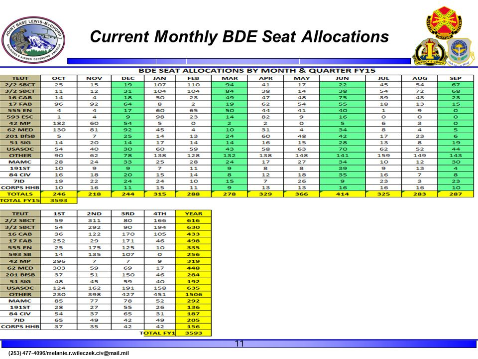 (253) 477-4096/melanie.r.wileczek.civ@mail.mil Current Monthly BDE Seat Allocations 11