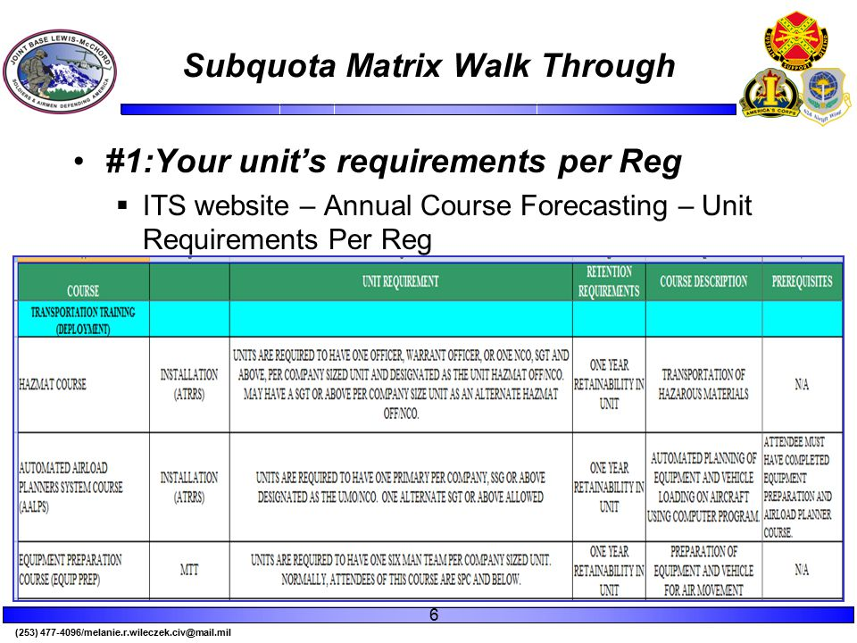 (253) 477-4096/melanie.r.wileczek.civ@mail.mil Subquota Matrix Walk Through #1:Your unit's requirements per Reg  ITS website – Annual Course Forecasting – Unit Requirements Per Reg 6