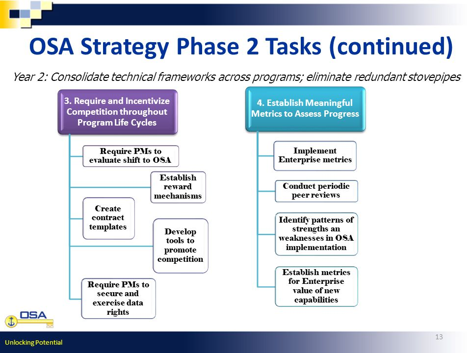 Unlocking Potential 13 OSA Strategy Phase 2 Tasks (continued) Year 2: Consolidate technical frameworks across programs; eliminate redundant stovepipes 3.