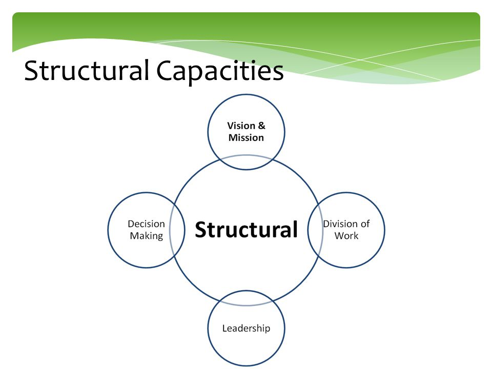 Structural Capacities