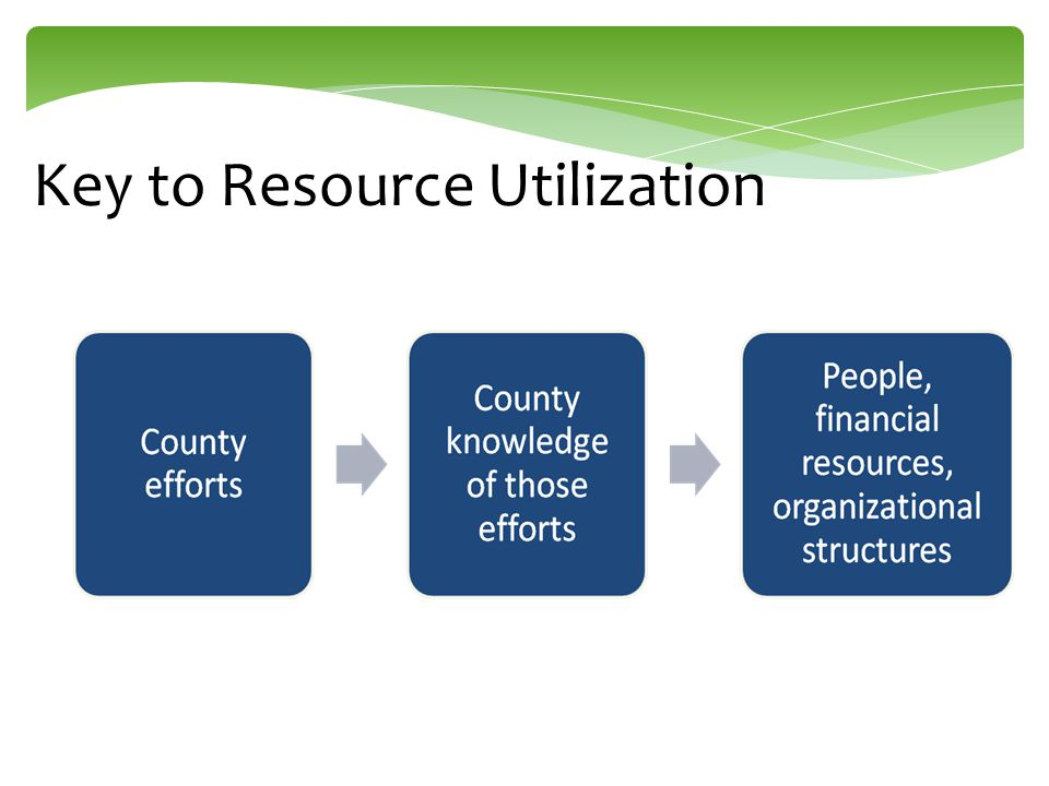 Key to Resource Utilization