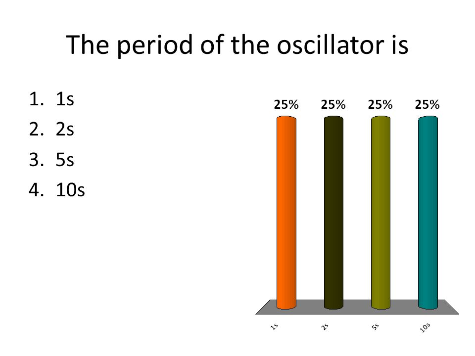 The period of the oscillator is 1.1s 2.2s 3.5s 4.10s