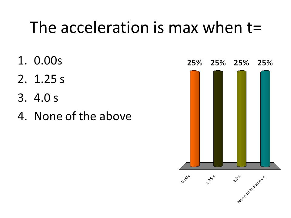 The acceleration is max when t= 1.0.00s 2.1.25 s 3.4.0 s 4.None of the above