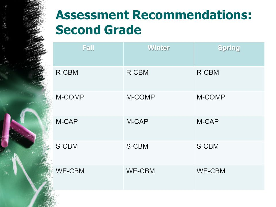 Assessment Recommendations: Second Grade FallWinterSpring R-CBM M-COMP M-CAP S-CBM WE-CBM