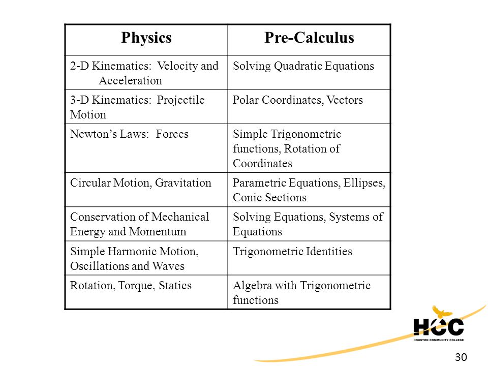 30 PhysicsPre-Calculus 2-D Kinematics: Velocity and Acceleration Solving Quadratic Equations 3-D Kinematics: Projectile Motion Polar Coordinates, Vectors Newton's Laws: ForcesSimple Trigonometric functions, Rotation of Coordinates Circular Motion, GravitationParametric Equations, Ellipses, Conic Sections Conservation of Mechanical Energy and Momentum Solving Equations, Systems of Equations Simple Harmonic Motion, Oscillations and Waves Trigonometric Identities Rotation, Torque, StaticsAlgebra with Trigonometric functions