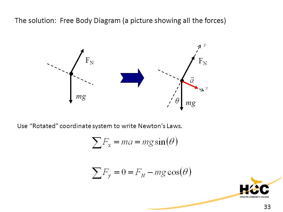 """33 The solution: Free Body Diagram (a picture showing all the forces) mg FNFN x y θ FNFN Use """"Rotated"""" coordinate system to write Newton's Laws."""