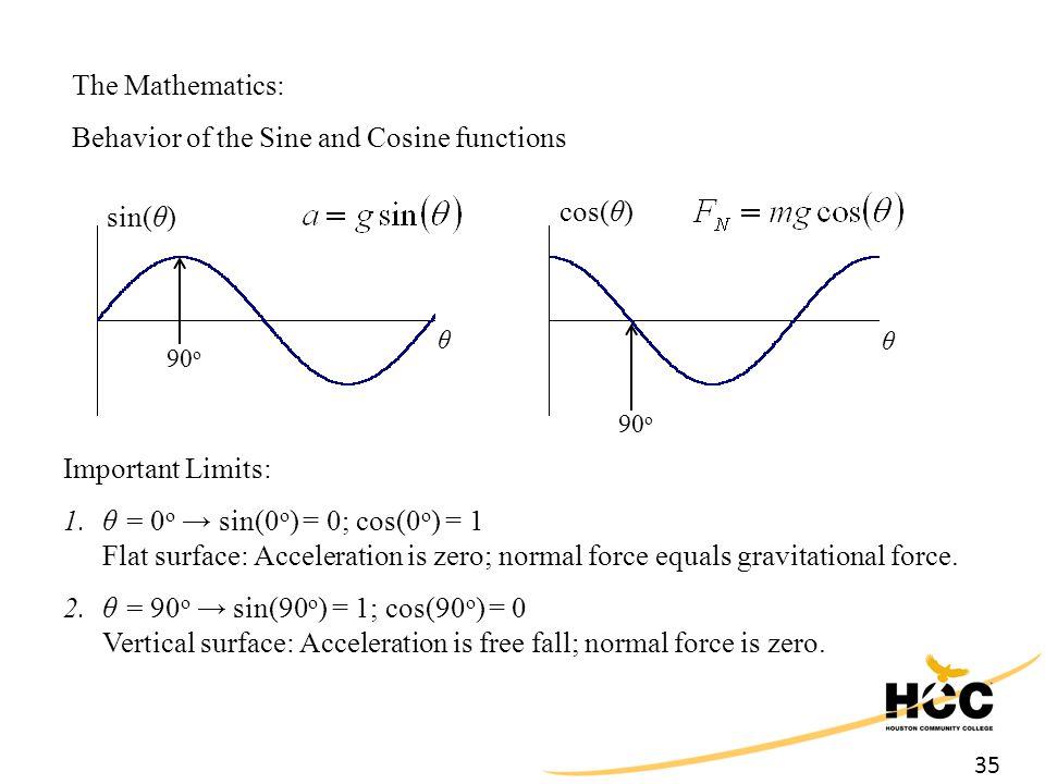 35 The Mathematics: Behavior of the Sine and Cosine functions θ sin(θ) cos(θ) θ Important Limits: 1.θ = 0 o → sin(0 o ) = 0; cos(0 o ) = 1 Flat surfac