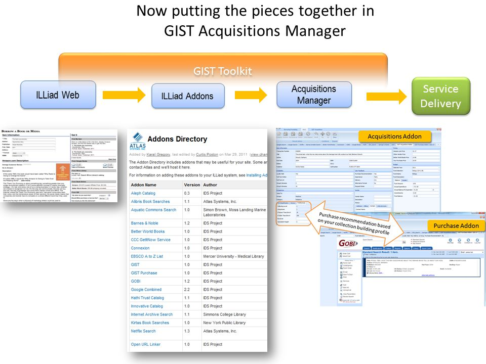 Now putting the pieces together in GIST Acquisitions Manager Service Delivery GIST Toolkit