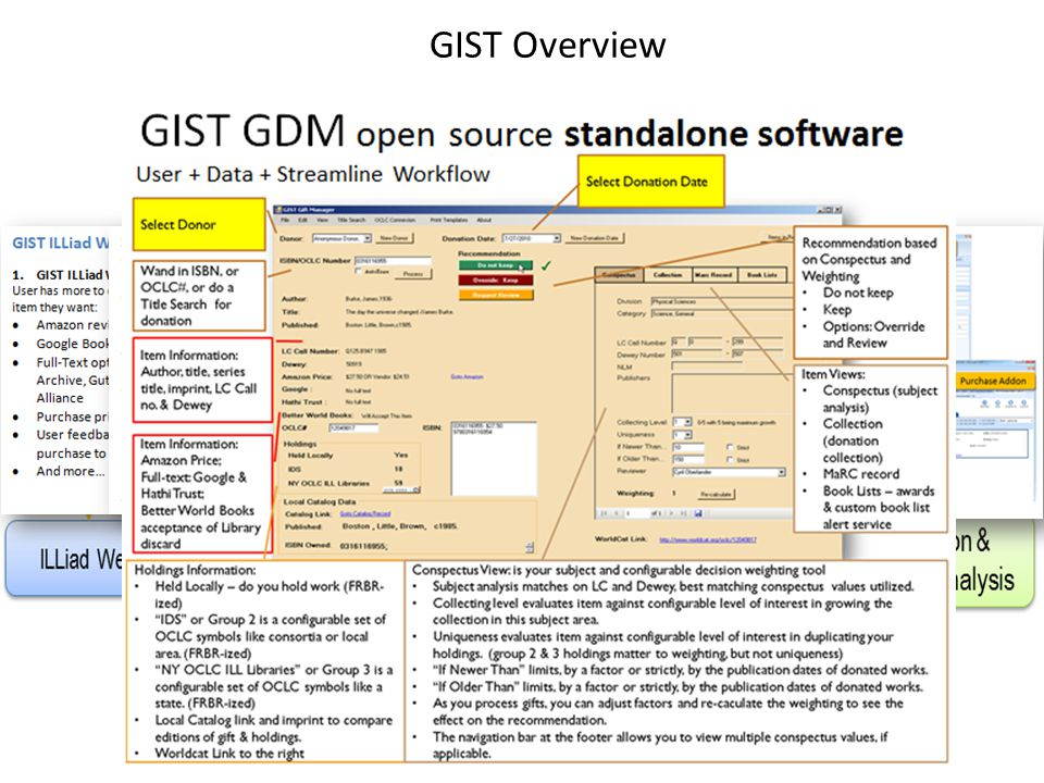 GIST Overview