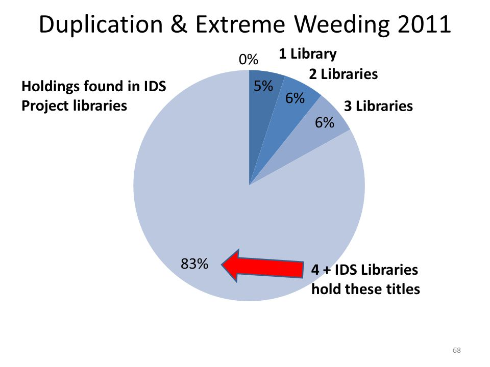 Duplication & Extreme Weeding 2011 68 Holdings found in IDS Project libraries 4 + IDS Libraries hold these titles 1 Library 2 Libraries 3 Libraries