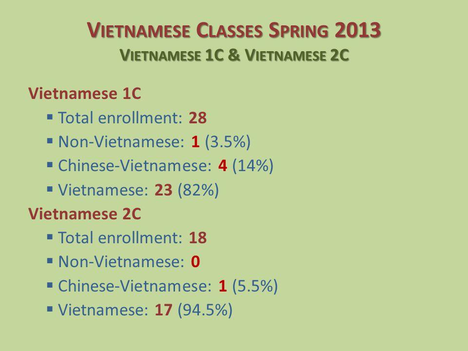 Vietnamese 1C  Total enrollment: 28  Non-Vietnamese: 1 (3.5%)  Chinese-Vietnamese: 4 (14%)  Vietnamese: 23 (82%) Vietnamese 2C  Total enrollment: