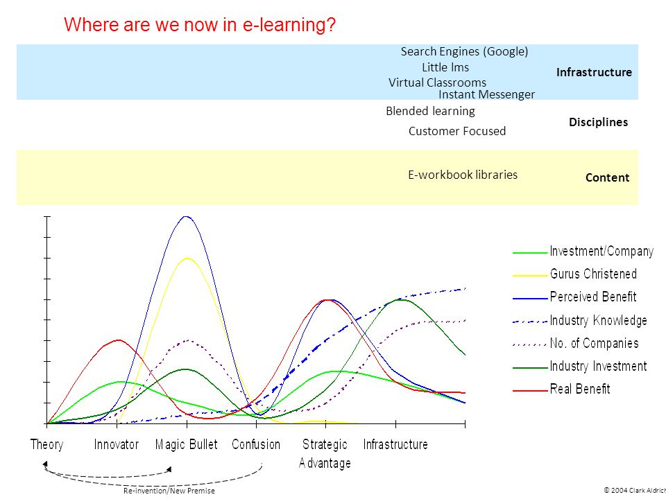 Virtual Classrooms Little lms Search Engines (Google) Instant Messenger E-workbook libraries Blended learning © 2004 Clark Aldrich Re-invention/New Premise Infrastructure Disciplines Content Customer Focused Where are we now in e-learning