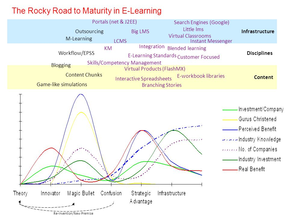The Rocky Road to Maturity in E-Learning Virtual Classrooms Little lms Search Engines (Google) Instant Messenger E-workbook libraries Blended learning E-Learning Standards Big LMS Skills/Competency Management Re-invention/New Premise Infrastructure Disciplines Content Portals (net & J2EE) KM LCMS Content Chunks Branching Stories Virtual Products (FlashMX) Interactive Spreadsheets Integration Outsourcing Game-like simulations Workflow/EPSS Blogging M-Learning Customer Focused