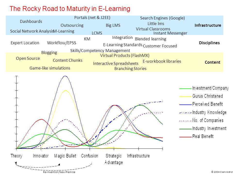 The Rocky Road to Maturity in E-Learning Virtual Classrooms Little lms Search Engines (Google) Instant Messenger E-workbook libraries Blended learning E-Learning Standards Big LMS Skills/Competency Management © 2004 Clark Aldrich Re-invention/New Premise Infrastructure Disciplines Content Portals (net & J2EE) KM LCMS Content Chunks Branching Stories Virtual Products (FlashMX) Interactive Spreadsheets Integration Outsourcing Social Network Analysis Game-like simulations Workflow/EPSS Blogging Expert Location Dashboards M-Learning Customer Focused Open Source