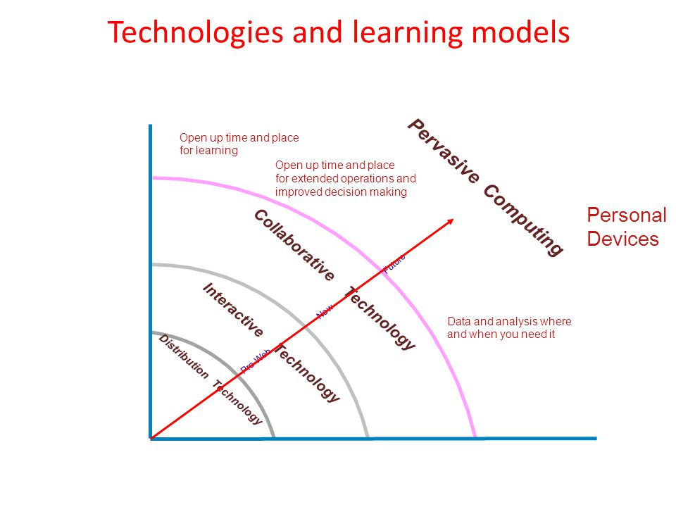 Technologies and learning models Information Transfer Authority- Centered Recipient- Centered Decentralized Centralized Team- Centered Skills Transfer Distribution Technology Interactive Technology Empowered Controlled Collaborative Technology Knowledge Creation/ Exchange Real Work & Learning Indistinguishable Pervasive Computing Pre-Web Now Future Open up time and place for learning Open up time and place for extended operations and improved decision making Data and analysis where and when you need it Personal Devices Community-Centered (real and virtual)