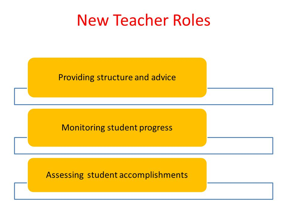 New Teacher Roles Providing structure and advice Monitoring student progress Assessing student accomplishments