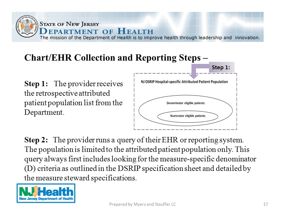 Chart/EHR Collection and Reporting Steps – Step 1: The provider receives the retrospective attributed patient population list from the Department. 17