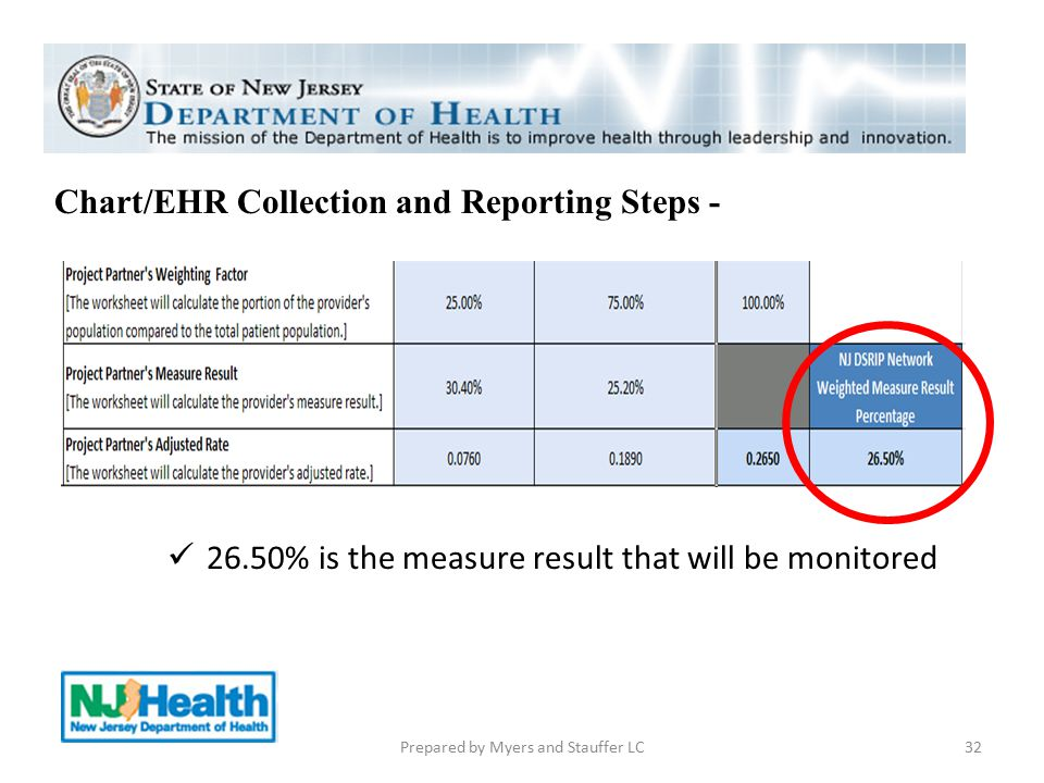 Chart/EHR Collection and Reporting Steps - 32Prepared by Myers and Stauffer LC 26.50% is the measure result that will be monitored